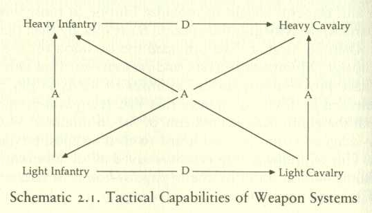 tactical schematic in two dimensions: infantry vs. cavalry, heavy vs. light